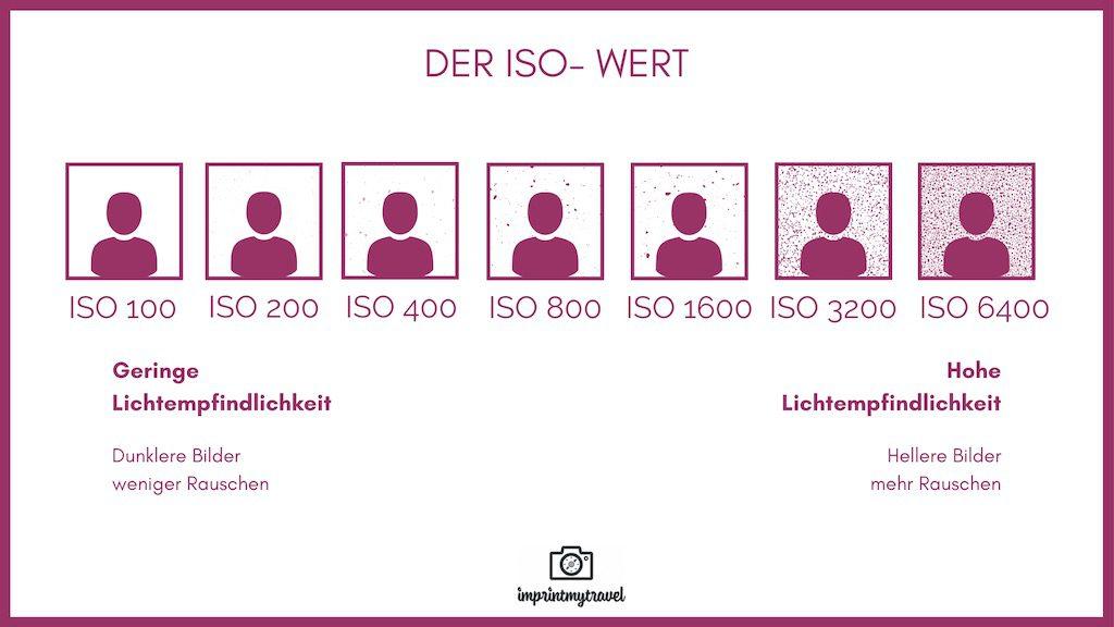 Belichtungsdreieck ISO Wert
